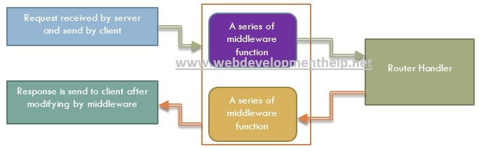 Types of Middleware