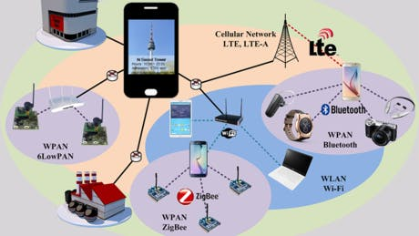 Internet of Things & Augmented Reality Emerging Technologies