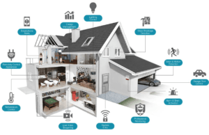 What Smart device to defend your home - Web Development Tutorial on