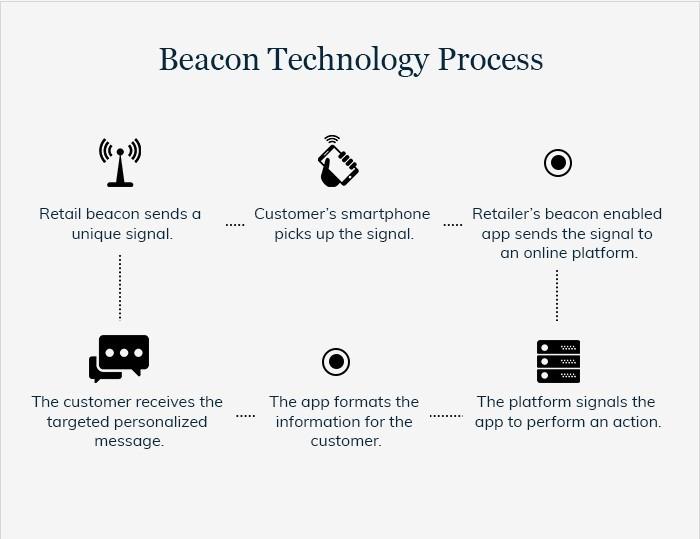 Beacon_Technology