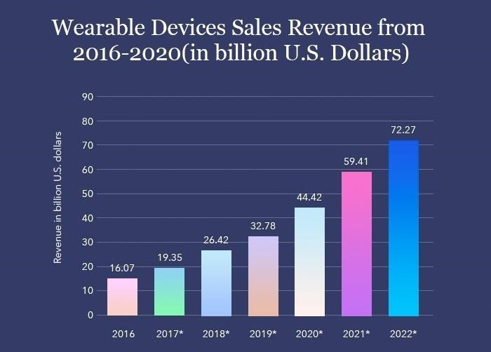 Wearable_devices_sales