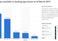 2.8 Million Android Apps