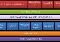 ASP.NET Core Component