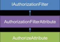 Authorize Attribute for Core Web API